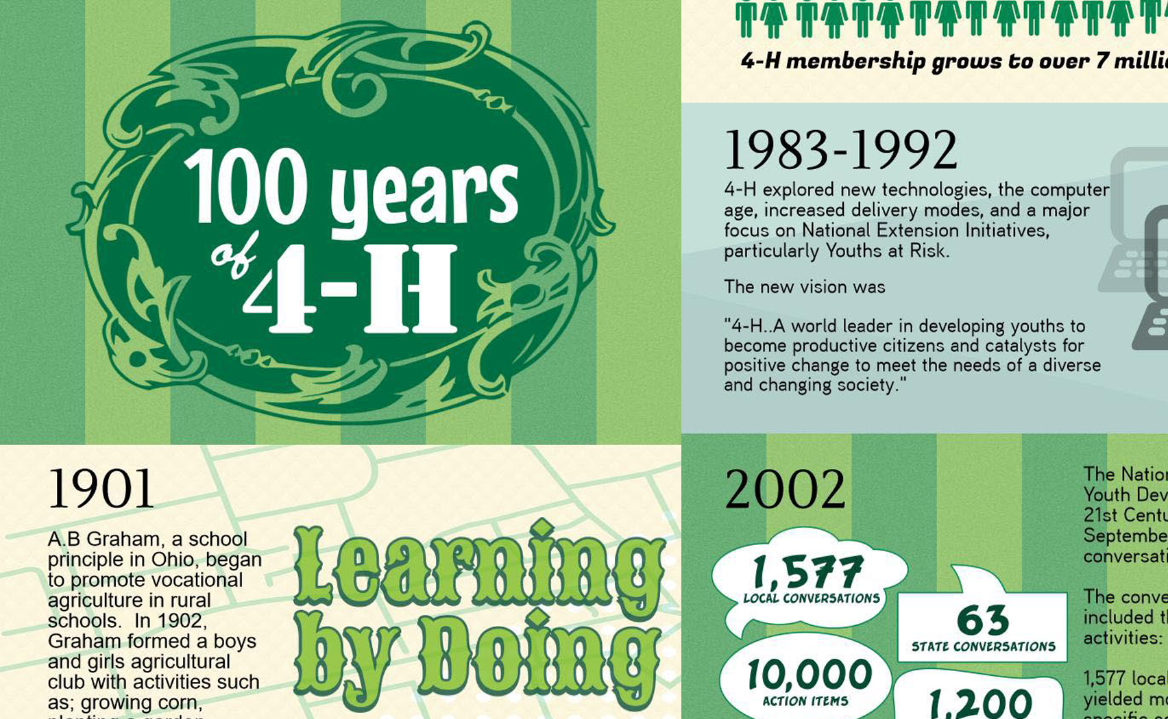 100 Years of 4-H Club